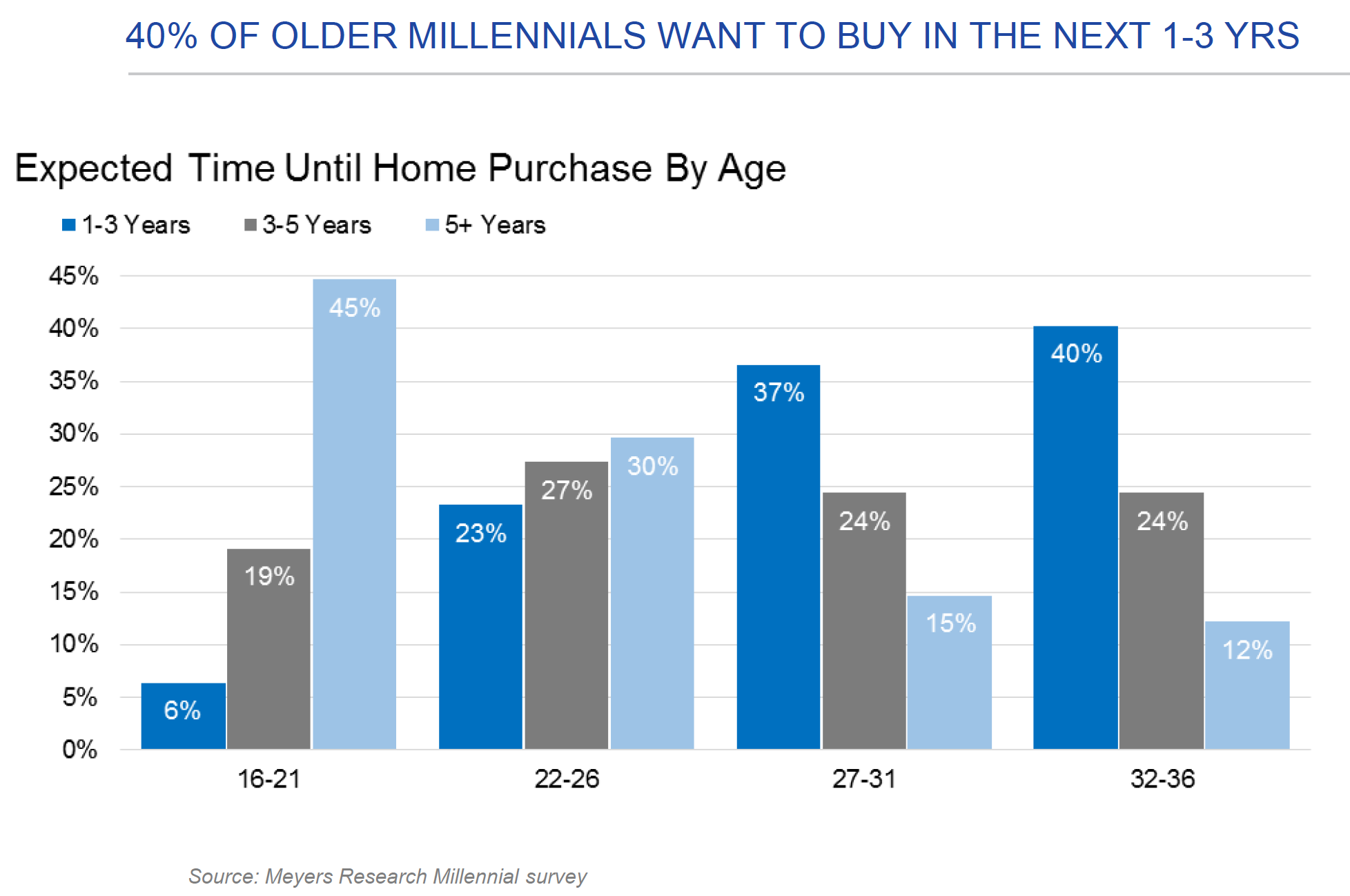 A BocaDreams Graph about the potential of millenials becoming home buyers